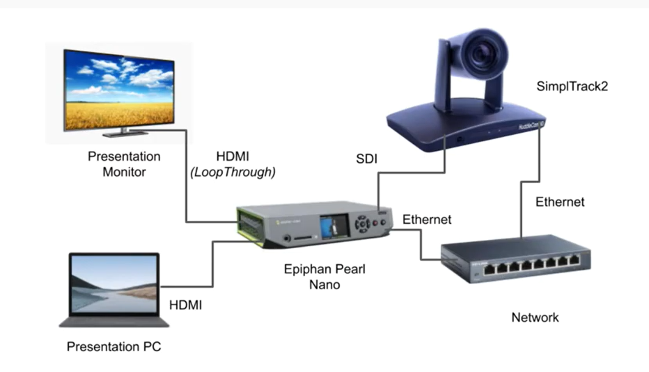 Connect your HuddleCamHD SimplTrack2 to Epiphan Pearl Nano